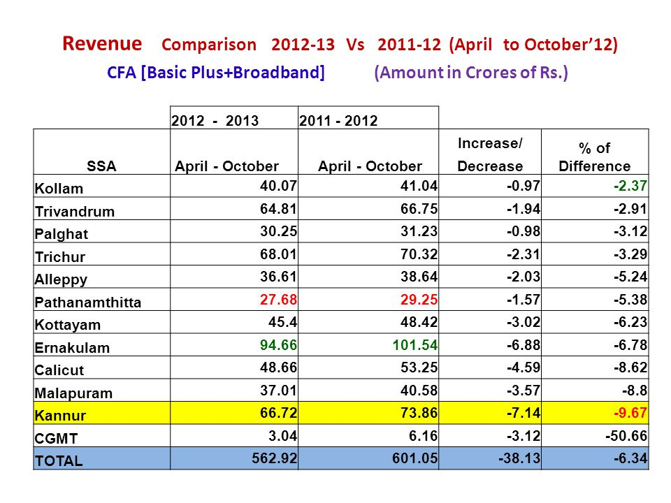 Revenue Comparison 2012-13 Vs 2011-12 (April to October'12) CFA [Basic Plus+Broadband] (Amount in Crores of Rs.)